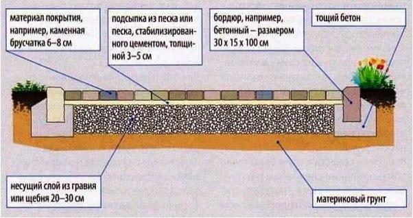 Инструкция по укладке садовой дорожки из плитки, бордюр