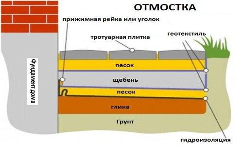 Схема монтажа отмостки